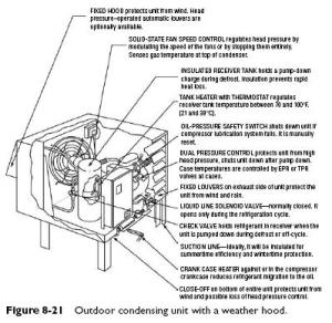 Condenser | Refrigerator Troubleshooting Diagram