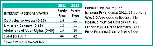Refworld Freedom On The Net 2012 Indonesia