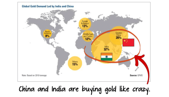 China and India are buying gold like crazy.