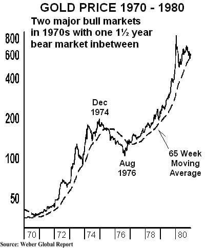 Chart Source: Wealth Daily
