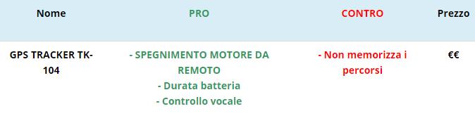 gps per auto con controller remoto