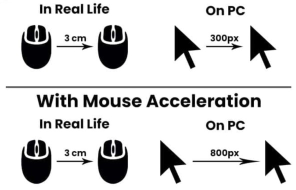 mouse acceleration simulation