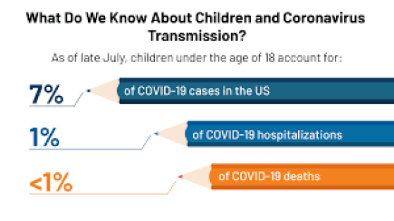 What Do We Know About Children and Coronavirus Transmission? | KFF