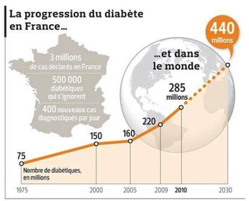 Progression du diabète en France et dans le monde