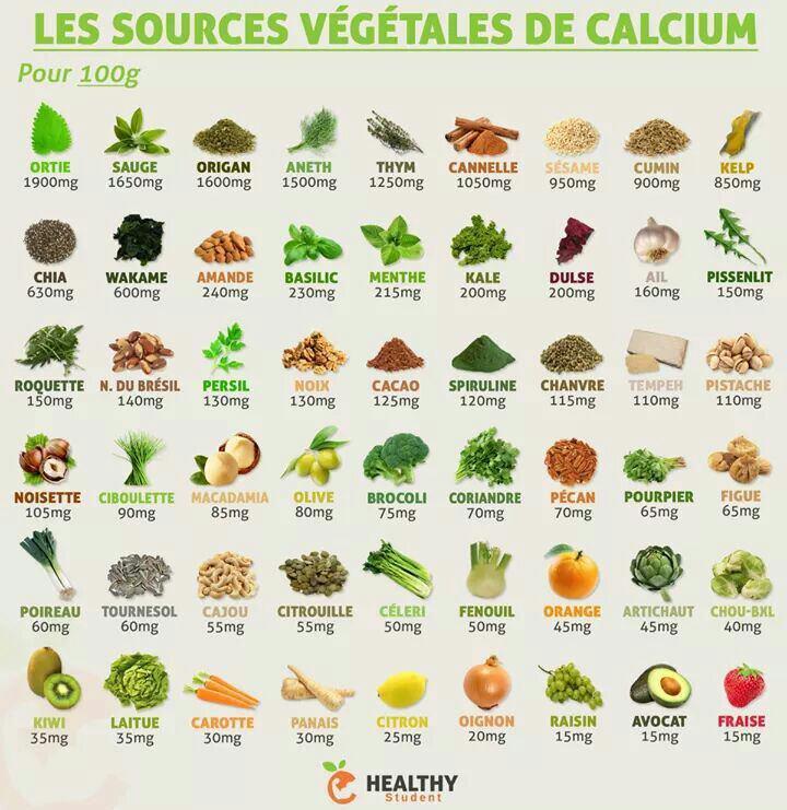 Les sources végétales de calcium