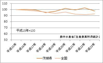 茨城県の農業産出額(指数)