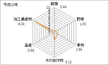 静岡県の農業産出額の特化係数(平成23年)