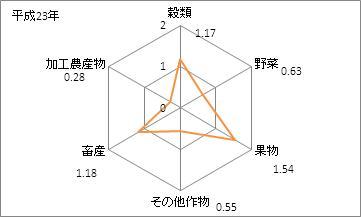 広島県の農業産出額(特化係数)