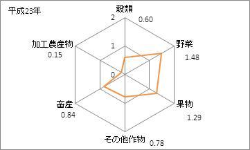 徳島県の農業産出額の特化係数(平成23年)