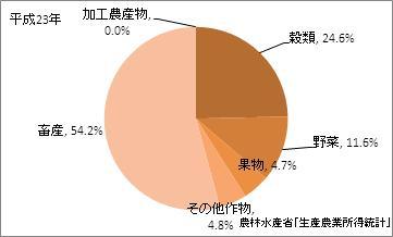 岩手県の農業産出額(比率)(平成23年)