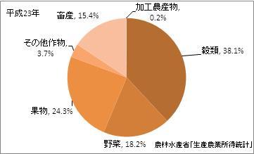山形県の農業産出額比率(平成23年)