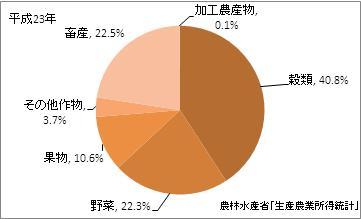 福島県の農業産出額比率(平成23年)