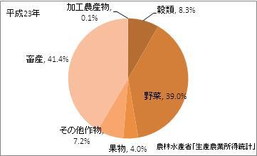 群馬県の農業産出額(比率)(平成23年)