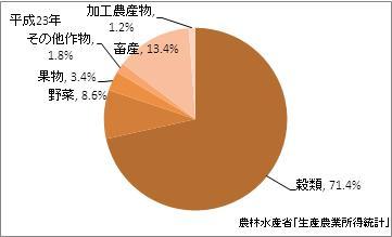 富山県の農業産出額(比率)(平成23年)