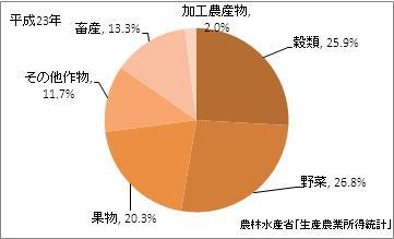 奈良県の農業産出額(比率)(平成23年)