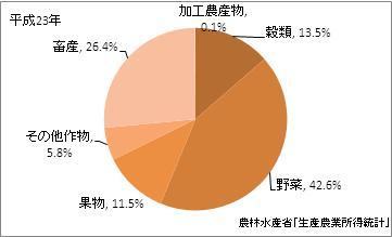 徳島県の農業産出額比率(平成23年)