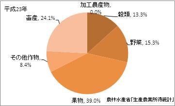 愛媛県の農業産出額比率(平成23年)