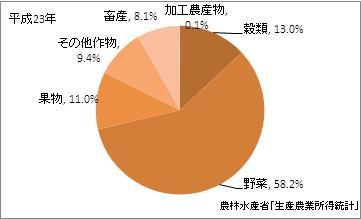 高知県の農業産出額(比率)(平成23年)