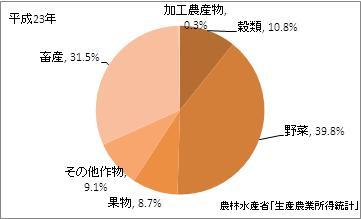 長崎県の農業産出額比率(平成23年)