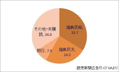 福島県の新聞シェア