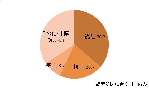 埼玉県の新聞シェア