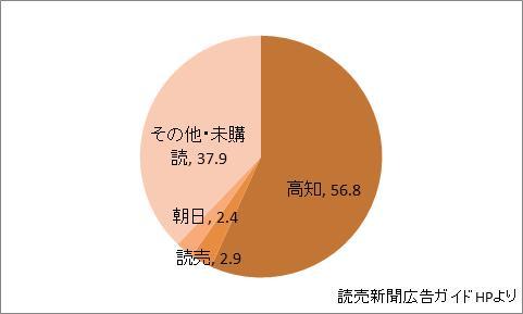 高知県の新聞シェア