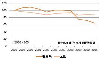 群馬県の林業産出額(指数)