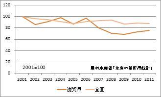 滋賀県の林業産出額(指数)
