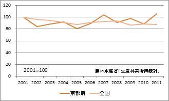 京都府の林業産出額(指数)