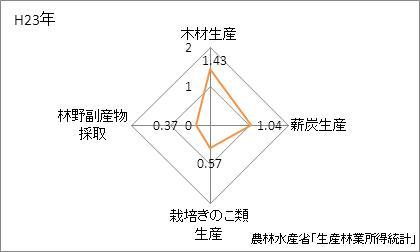 福島県の林業産出額の特化係数