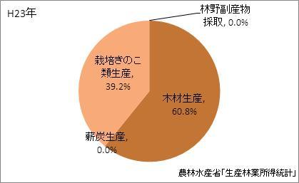東京都の林業産出額の比率(平成23年)