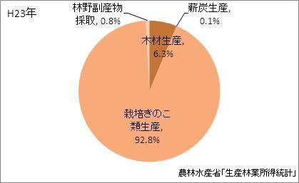 長野県の林業産出額の比率(平成23年)