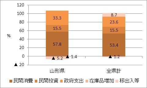 山形県の名目GDP比率(2009年度)