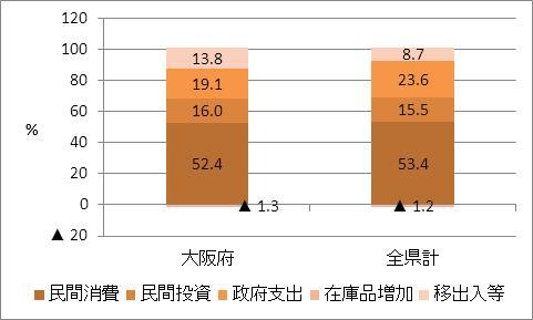 大阪府の名目GDP比率(2009年度)