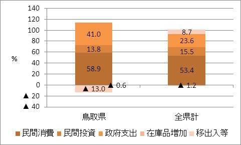 鳥取県の名目GDP比率
