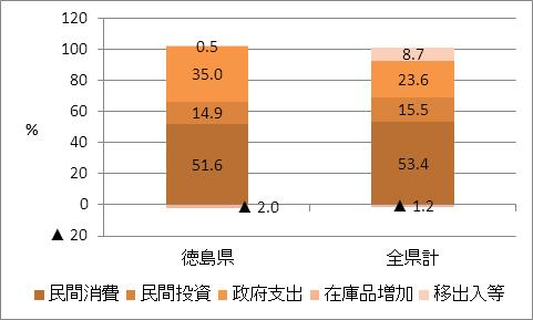 徳島県の名目GDP比率(2009年度)
