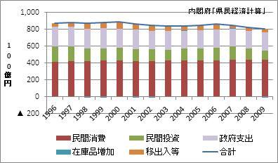 宮城県の名目GDP
