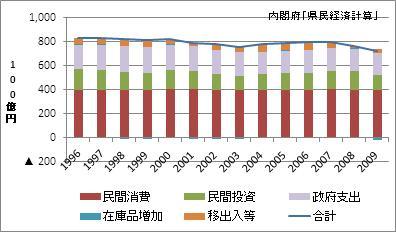 福島県の名目GDP