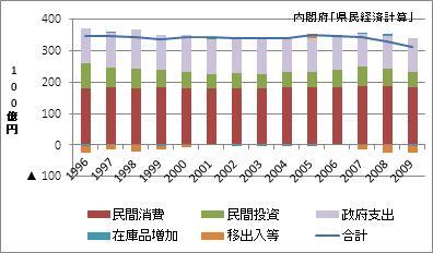 和歌山県の名目GDP