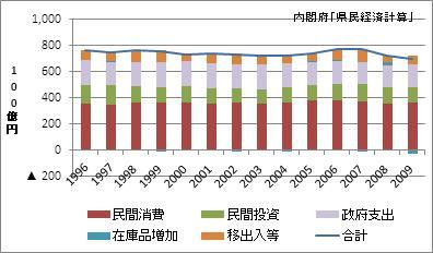 岡山県の名目GDP