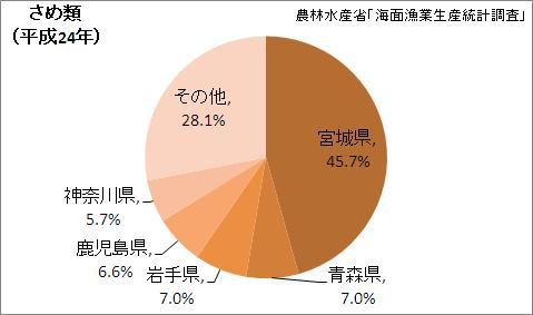 さめ類漁獲量の都道府県割合