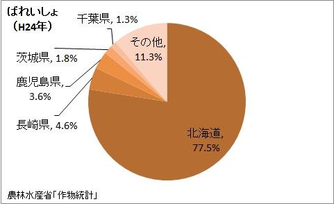 ばれいしょの収穫量の都道府県割合