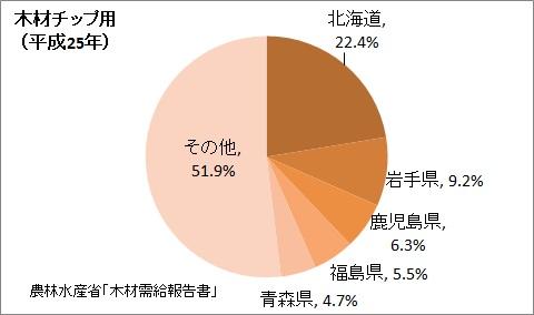 木材チップ用の生産量の都道府県割合