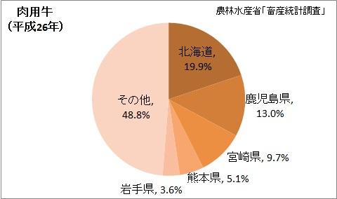 肉用牛の飼養頭数の都道府県割合