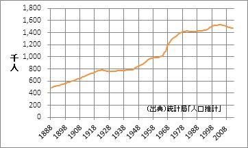 青森県の人口
