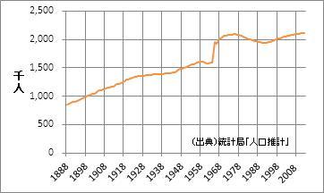 福島県の人口