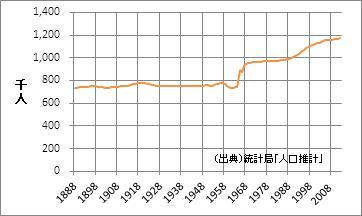 石川県の人口