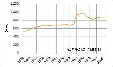 佐賀県の人口