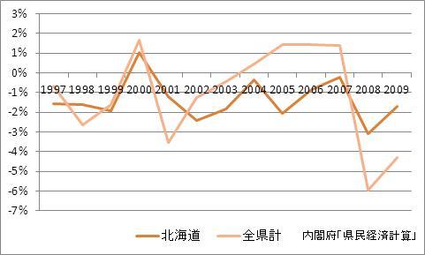 北海道の1人当たり所得(増加率)