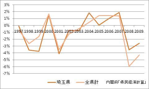 埼玉県の1人当たり所得(増加率)
